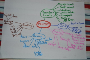 My Pantry Mind Map
